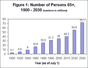 Aging population in USA