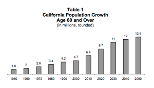 Aging trends in California